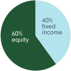 The strategic neutral mix for Fidelity Climate Leadership Balanced Fund™ is 60% equity and 40% fixed income.