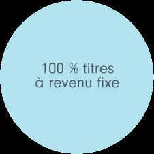Dans sa composition neutre stratégique, le Fonds Fidelity Leadership climatique – ObligationsMC est constitué à 100 % de titres à revenu fixe.