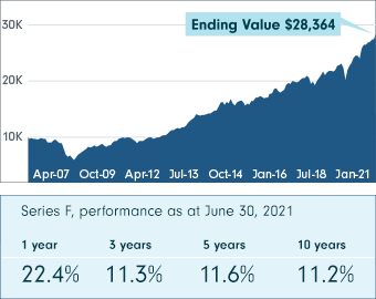 This chart shows Fidelity Global Growth Portfolio performance from April 18, 2007 to June 30, 2021 (Series F, net of fees). The ending value is $28,364.61. The Series F performance as at June 30, 2021 shows 22.4% at 1 year, 11.3% at 3 years, 11.6% at 5 years and 11.2% at 10 years.