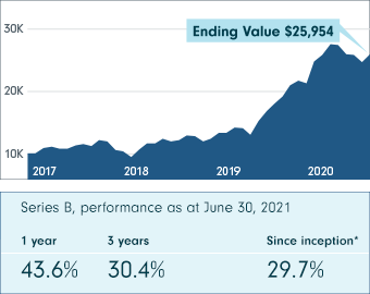 This chart shows Fidelity Global Innovators Class performance from November 1, 2017 to June 30, 2021 (Series B, net of fees). The ending value is $25,954.10. The Series B performance as at June 30, 2021 shows 43.6% at 1 year, 30.4% at 3 years and 29.7% since inception.