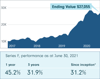 This chart shows Fidelity Global Innovators Class performance from November 1, 2017 to June 30, 2021 (Series F, net of fees). The ending value is $27,054.88. The Series F performance as at June 30, 2021 shows 45.2% at 1 year, 31.9% at 3 years and 31.2% since inception.