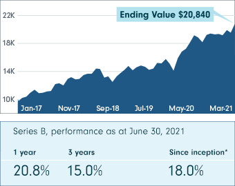 This chart shows Fidelity Insights Class performance from January 26, 2017 to June 30, 2021 (Series B, net of fees). The ending value is $20,839.63. The Series B performance as at June 30, 2021 shows 20.8% at 1 year, 15.0% at 3 years and 18.0% since inception.