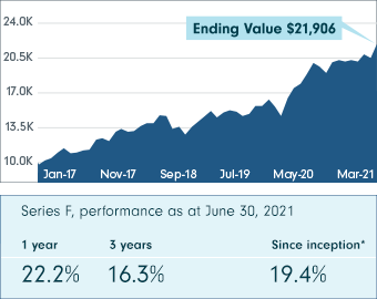This chart shows Fidelity Insights Class performance from January 26, 2017 to June 30, 2021 (Series F, net of fees). The ending value is $21,905.69. The Series F performance as at June 30, 2021 shows 22.2% at 1 year, 16.3% at 3 years and 19.4% since inception.